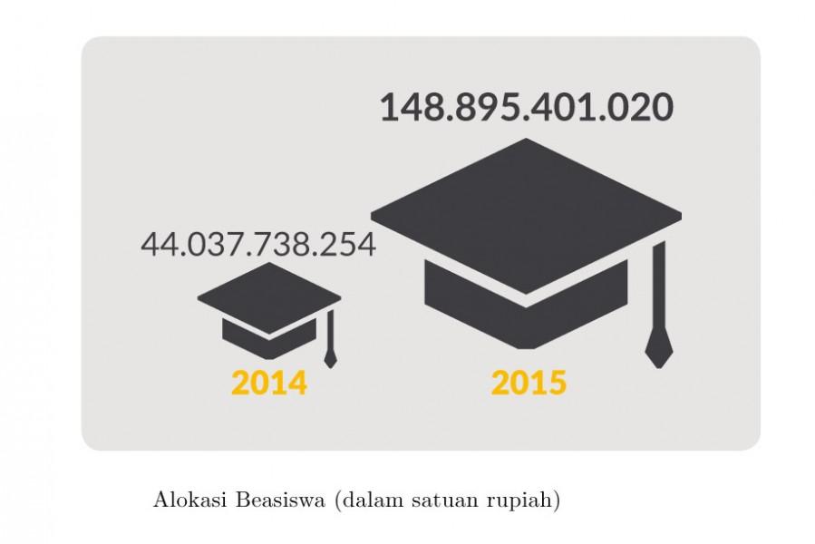 Alokasi-Beasiswa