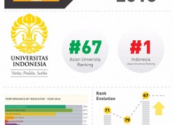 UI Ranking Climbed to 67 th Place in Asia