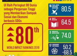 UI Wins 80th Rank in the World in SDGs-based Ranking