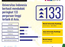 UI Ranked 133 of the Best Asian Universities