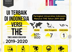 Times Higher Education World University Ranking: UI of the Best Higher Education in Indonesia