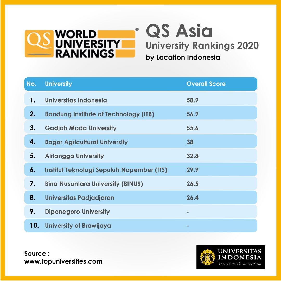 Ui Raih Peringkat 59 Perguruan Tinggi Di Asia Universitas Indonesia